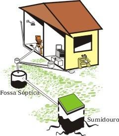 sistema de esgoto residencial